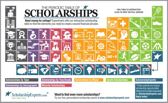 Our new Periodic Table of Scholarships will help you find free money for college, and it's a lot easier to use than the one you memorized in chemistry class!