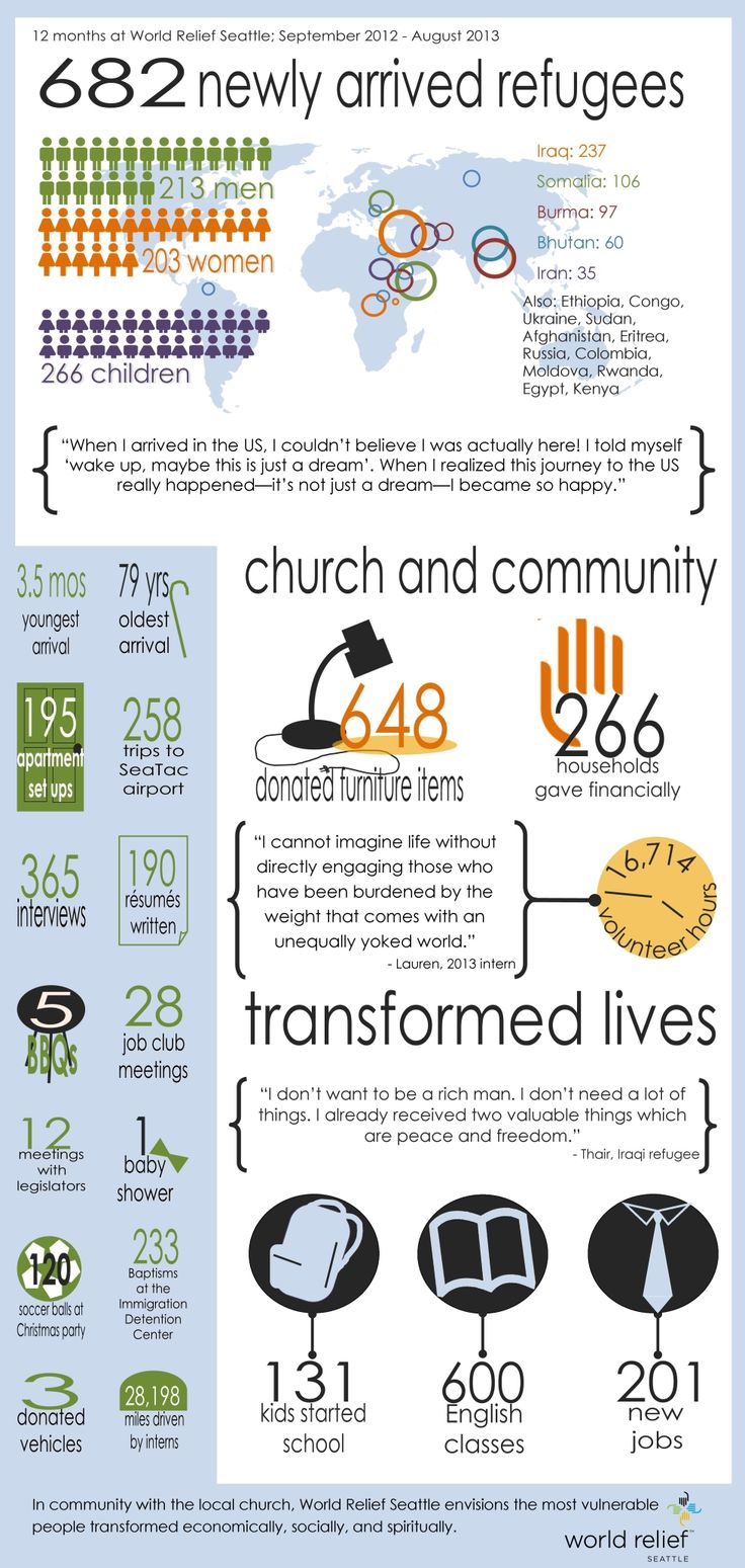 Refugee resettlement infographic from World Relief Seattle.  682 refugees resettled in the year - and 28,198 miles driven by interns - WOW go interns!