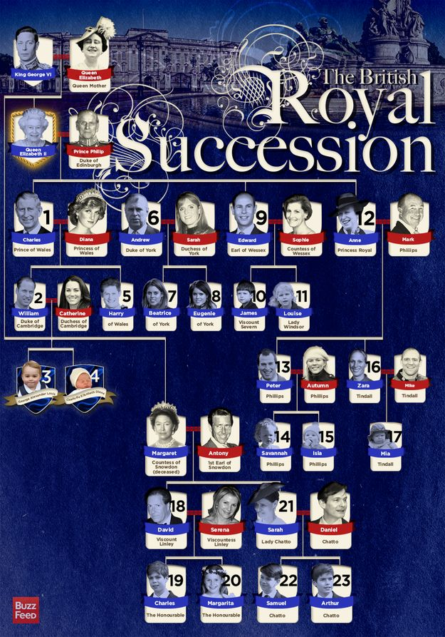 <b>UPDATE: Princess Charlotte Elizabeth Diana has been added.</b> Meet the royal baby's family and find where they fit into the line for the British throne.