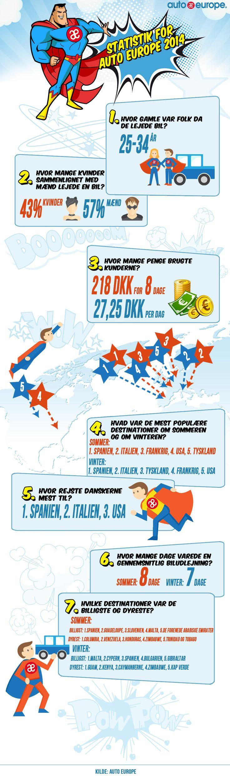 Infographic: 2014 Auto Europe statistik - Find flere af vores infografikker her: http://www.autoeurope.dk/go/infographics/