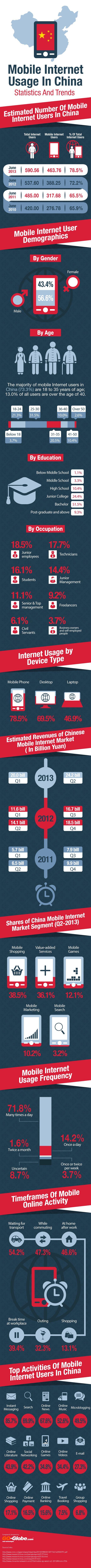 China Mobile Internet Usage Statistics