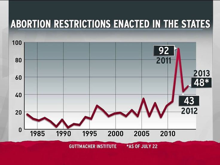 Federal and State Bans and Restrictions on Abortion