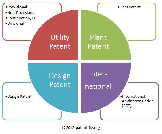25+ best Provisional patent application ideas on Pinterest