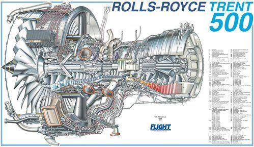 Rolls-Royce Trent 500 Cutaway Poster