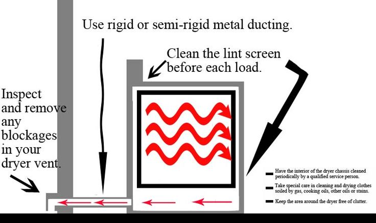 How To: Clean the Dryer Duct | Idler's Blog