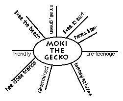 Diagram of Character Web