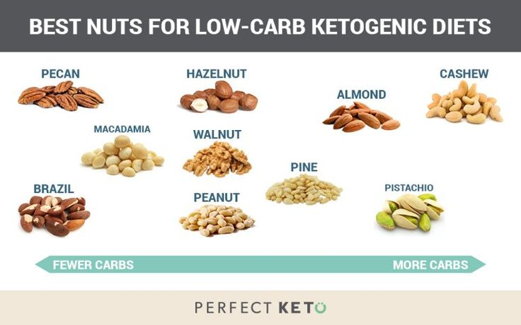 Keto diet plan: Weight loss food list - BEST foods to eat on the ketogenic diet