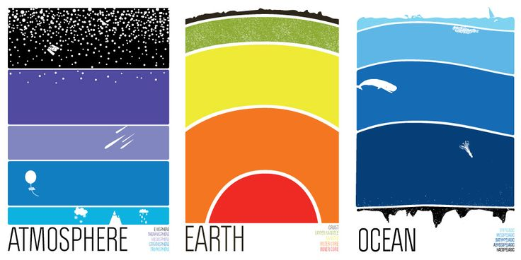 brainstorm: Science Collection, Beautiful Science, Design Duo, Earth Ocean, Science Illustrations, Atmosphere Earth, Duo Brainstorm, Science Poster, Brainstorm Print