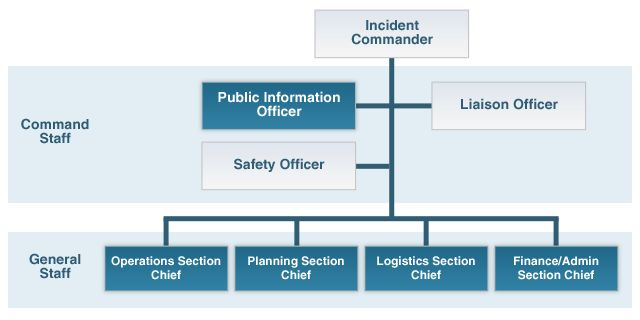 Incident Command System organization chart with Incident Commander at the top level. Public Information Officer, Liaison Officer, and Safety Officer at the middle level comprise the Command Staff. Operations Section Chief, Planning Section Chief, Logistics Section Chief, and Finance/Admin Section Chief at the lower level comprise the General Staff.