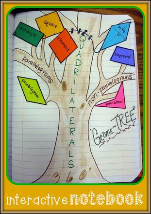 Geome-tree Quadrilateral Interactive Notebook Page...l make shapes with flaps to flip up to show definition of each figure or properties