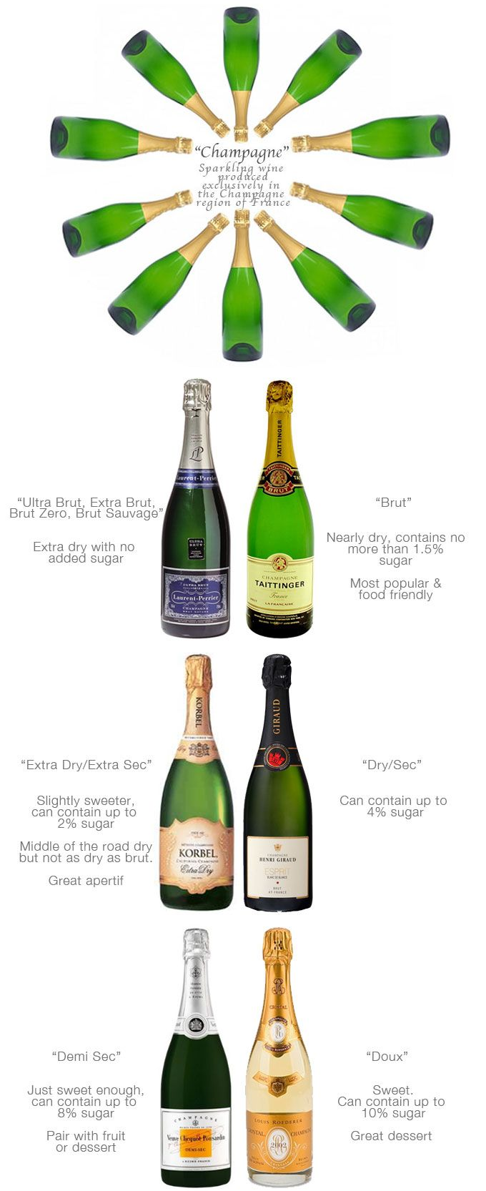 guide to champagne! the tighter or smaller the bubble, the better the champagne//