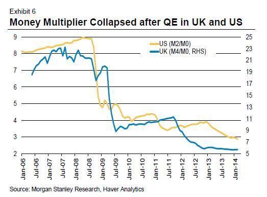 Money multiplier is a myth.
