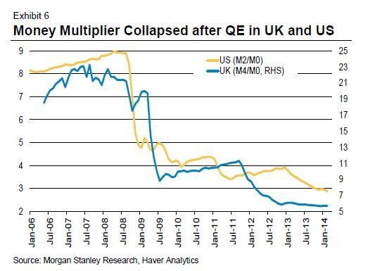 Money multiplier is a myth.