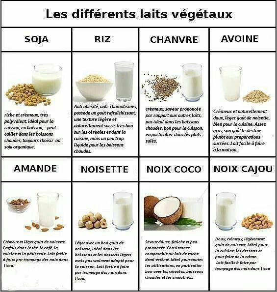 tableau nutritionnel chia - Recherche Google