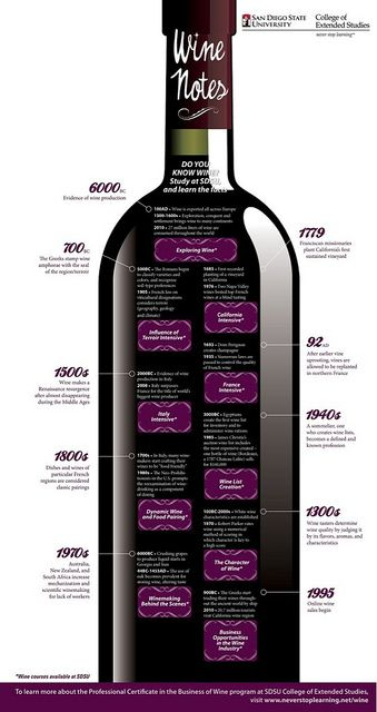 "History of Wine Infographic www.LiquorList.com ""The Marketplace for Adults with Taste!"" @LiquorListcom   #LiquorList.com"