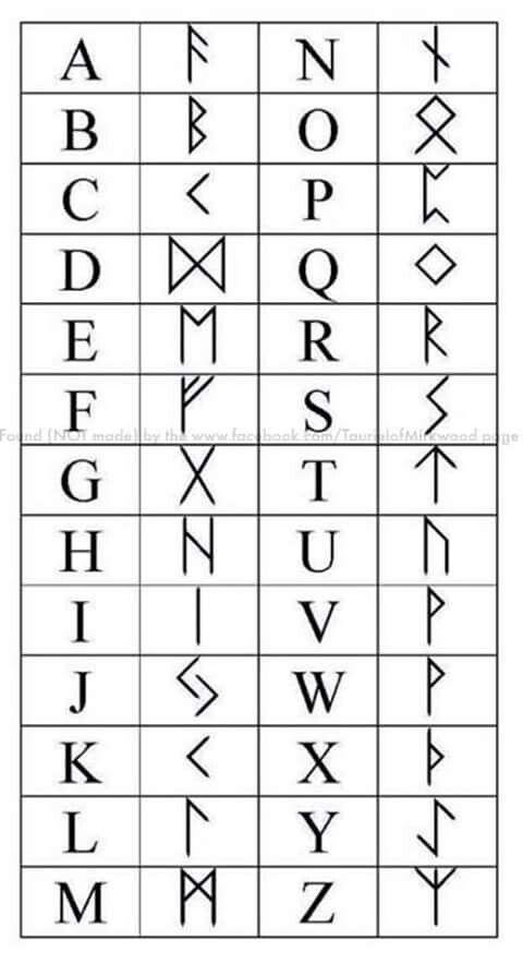 Dwarven Alphabet.