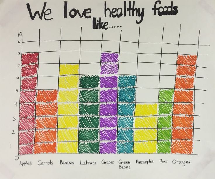 Healthy habits graph for Preschool. The kids told me all of their favorite fruits and vegetables and we learned how to make a bar graph!