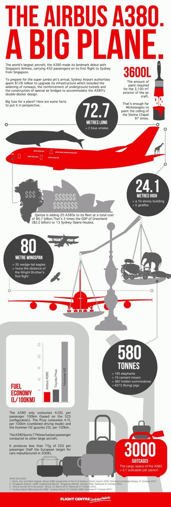 Airbus A380 Extraordinary Facts #Infographic