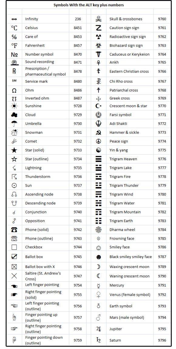 Keyboard Shortcuts Keyboard Symbols Word Symbols