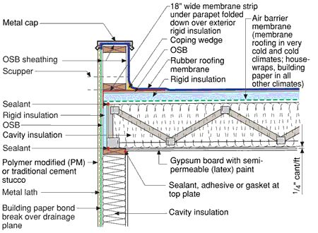 typical flat roof specs