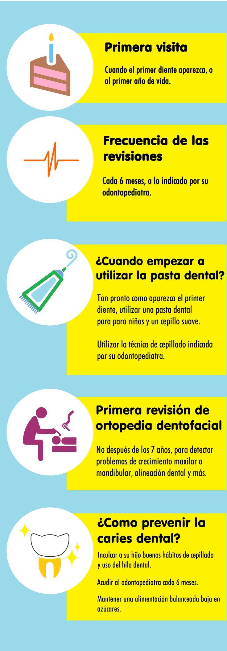 Odontopediatría - Infografía