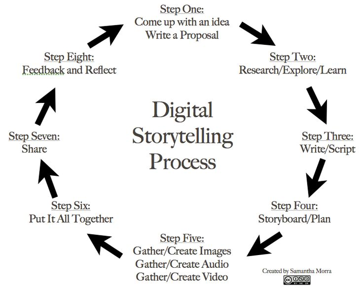 8 Steps to Great Digital Storytelling - From Samantha on Edudemic