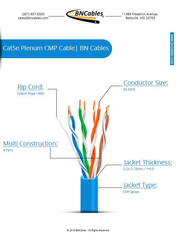 Bulk Cat5e Ethernet Plenum Cable 1000ft Ez Pull Box 1000ft Cat5e Plenum Cmp Cable With Solid Conductors Cable Is Per Conductors Ethernet Cable Cable