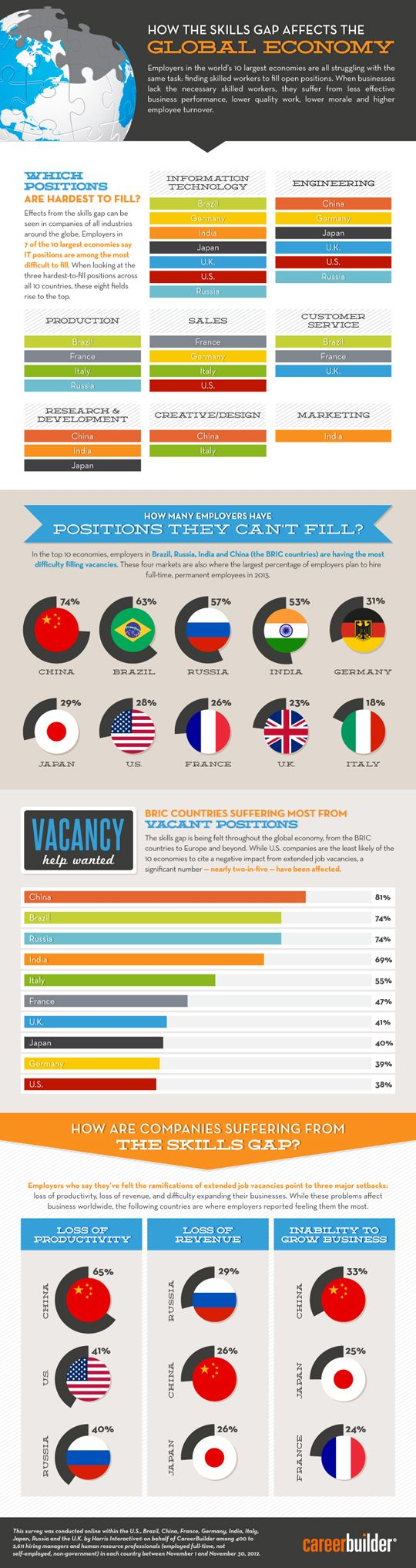 MSN Careers - Infographic: Skills gap impacting employers across the globe - Career Advice Article