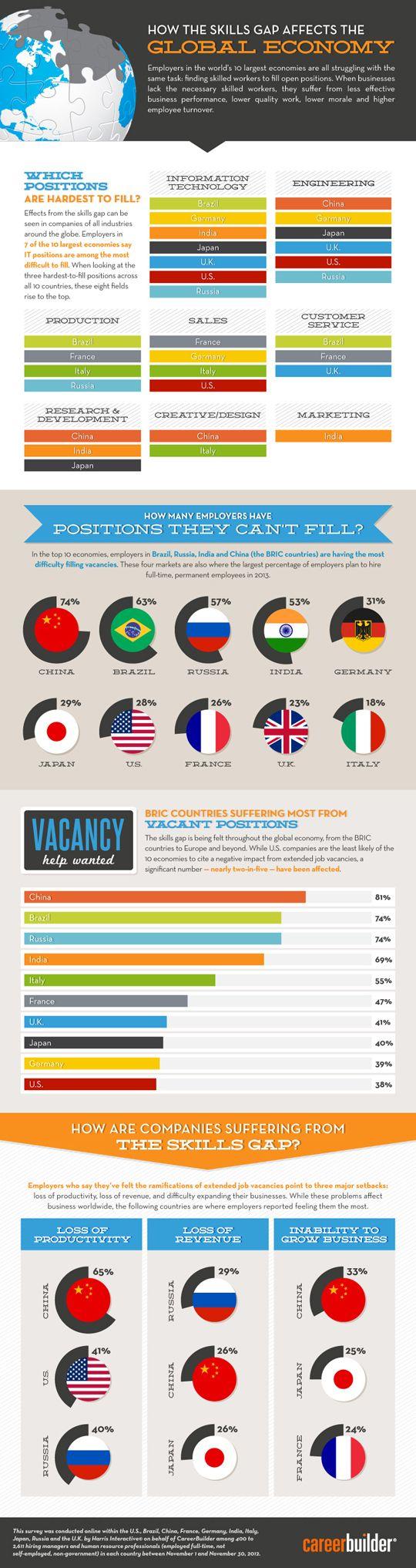 MSN Careers - Infographic: Skills gap impacting employers across the globe - Career Advice Article