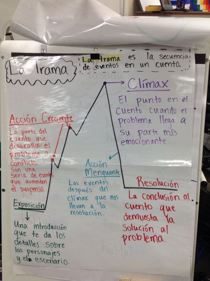 RL5.5 La trama de un cuento. Estructura de un cuento  Story mountain anchor chart in Spanish