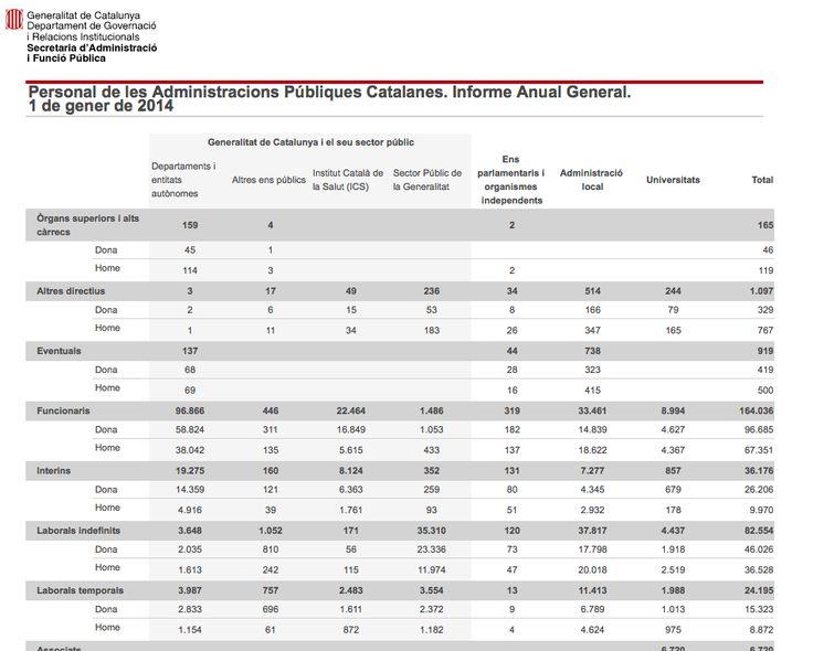 Al banc de dades d'ocupació trobareu informació estadística sobre la FuncióPública de la Generalitat