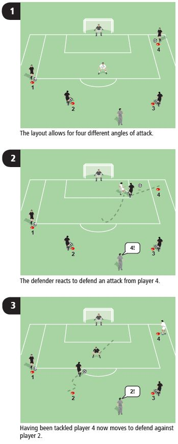 In this soccer drill coaching session the defender must react to the opponent's starting position, think quickly and defend accordingly.