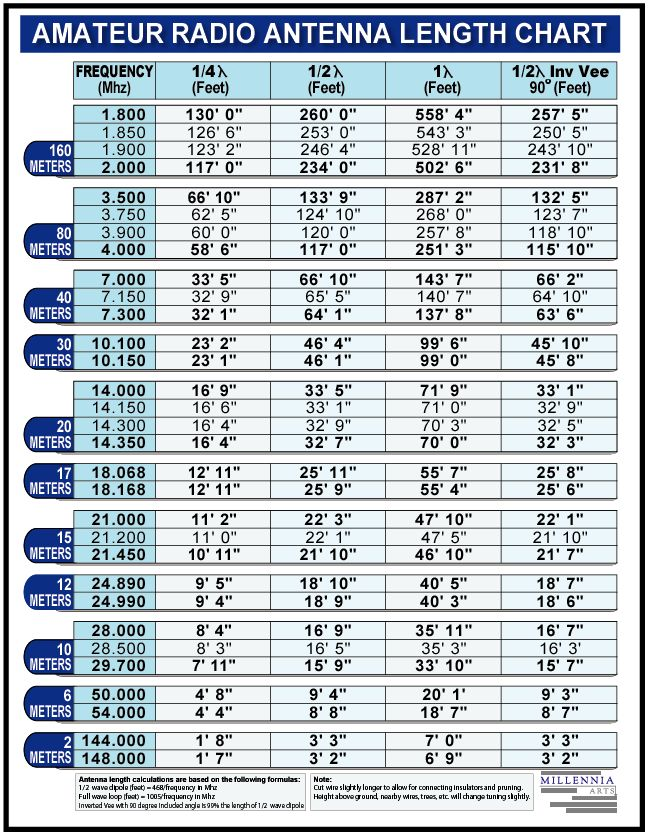 Amateur Radio Antenna Length Chart - Great table to include in your ARES / EmComm response guide. You never know when you might need to improvise an antenna.