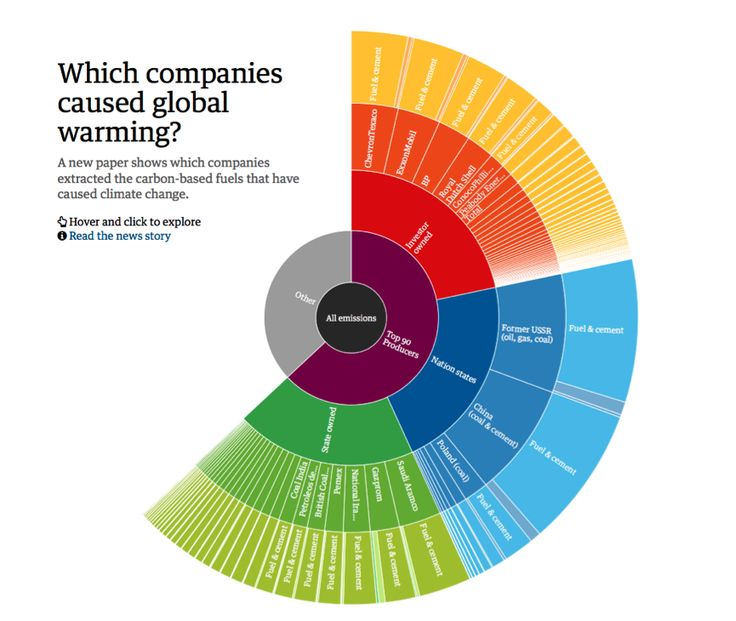 Which fossil fuel companies are most responsible for climate change? – http://www.theguardian.com/environment/interactive/2013/nov/20/which-fossil-fuel-companies-responsible-climate-change-interactive