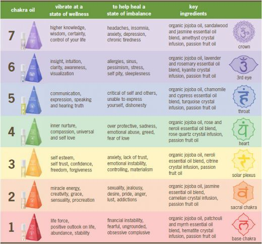 essential oil blending chart | How Aromatherapy Works - How to Choose Aromatherapy Essential Oils