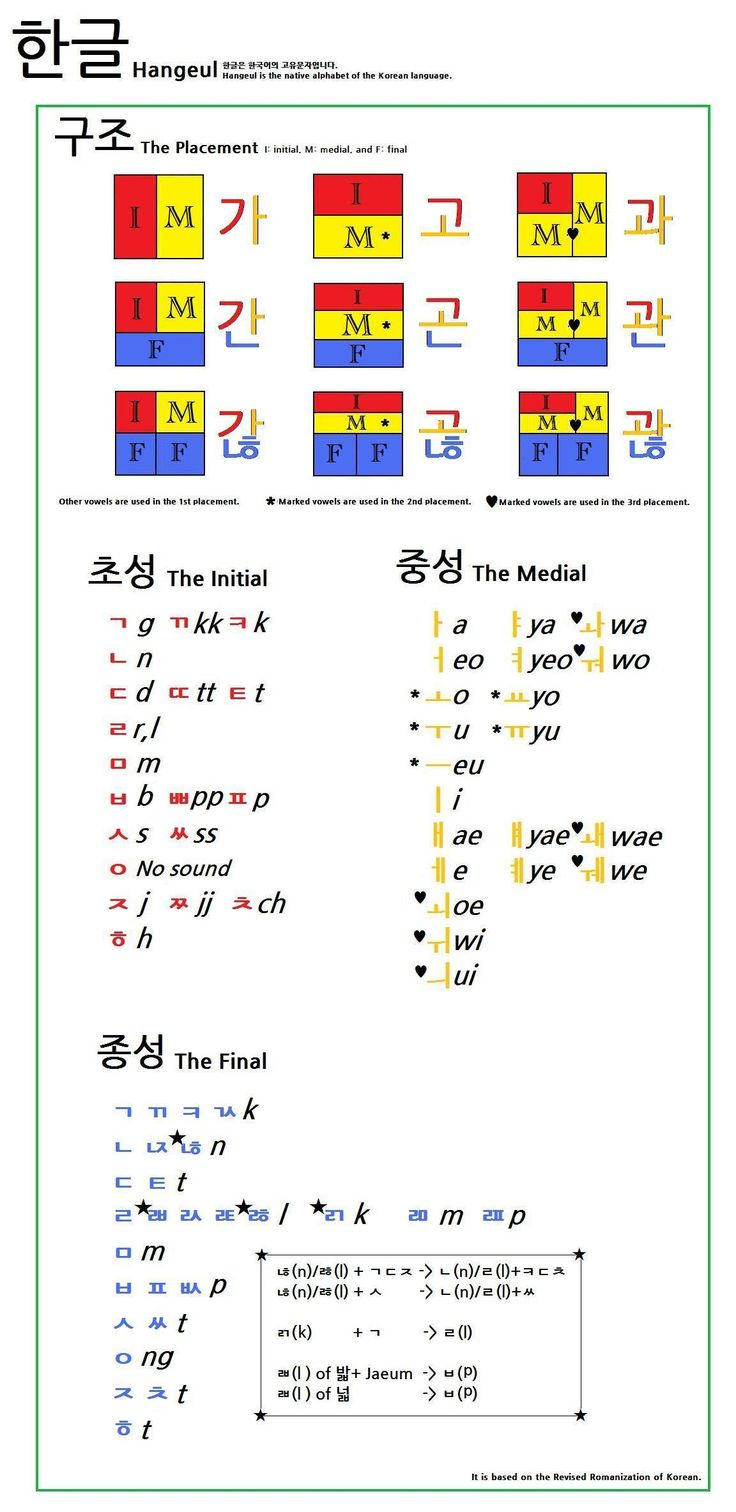 How to Speak Korean: 14 Steps (with Pictures) - wikiHow