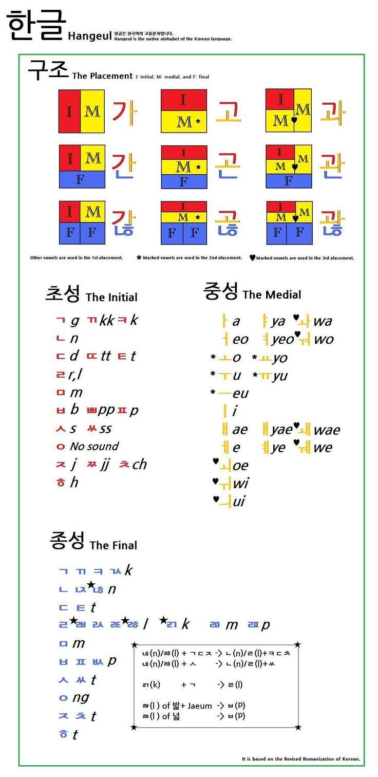 Learn Korean - Language & Grammar Learning Pro - apkpr.com
