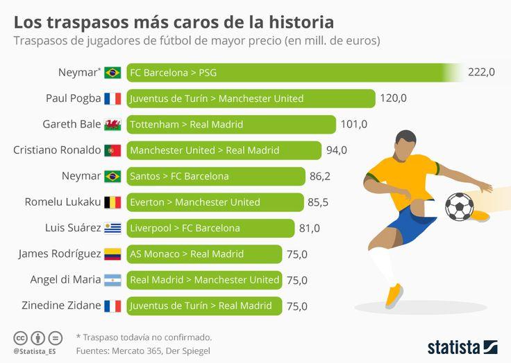 #Infografía: El precio del traspaso de Neymar rompería todos los récords  | #Statista #futbol #deportes #finanzas #jugadores #Neymar #Brasil #Barcelona #PSG #España #Francia #México #Argentina #InicioCreativo