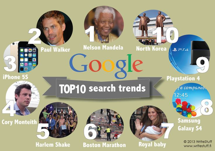 Top ten Google search trends in 2013  http://www.writestuff.fi/2/post/2013/12/hot-stuff-of-2013.html  WriteStuff is a Helsinki-based creative communications company specialised in translation, copywriting and editing services.  www.writestuff.fi