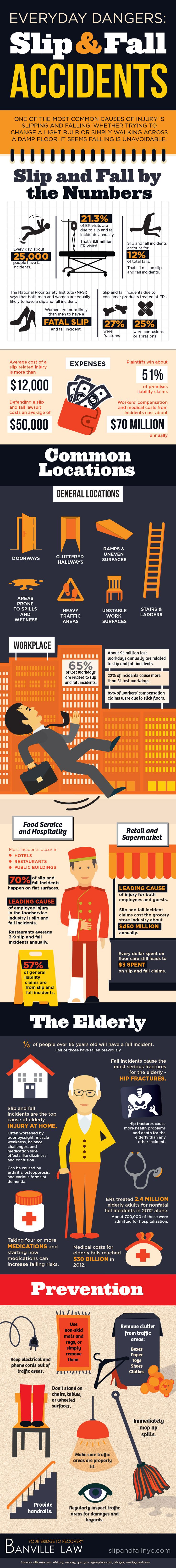 Everyday Dangers Of Slip And Fall Accidents #Infographic #Accidents #Injuries #Workplace