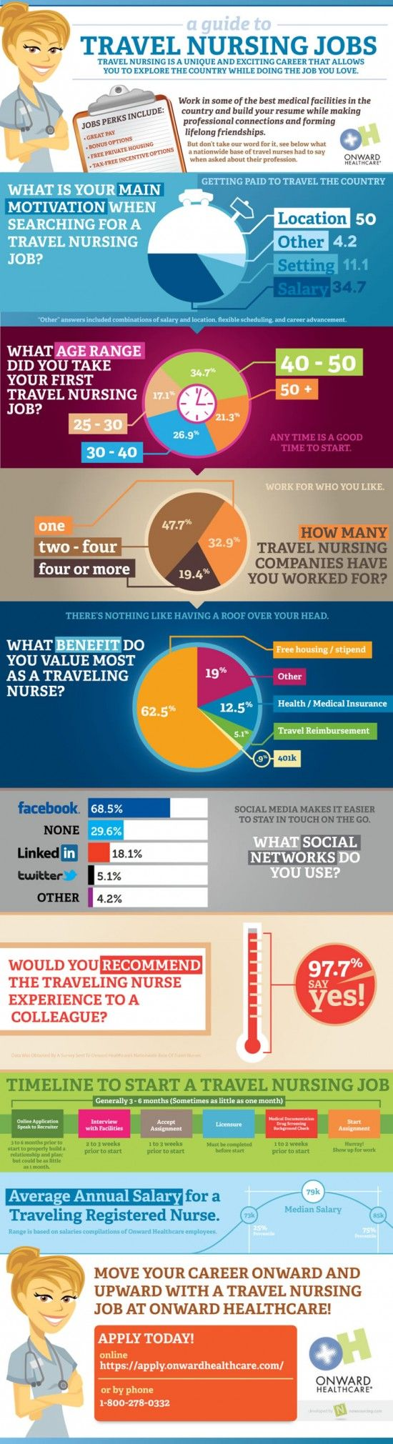"""The """"Guide To Travel Nursing Jobs"""" presents data obtained from our nationwide base of travel nurses including motivational factors in choosing a travel nurse career, age demographics, benefits information, and social media usage. In addition, the guide highlights the salary info for travel RNs as well as a timeline of the travel nursing process.    Brought to you by onwardhealthcare.com."""