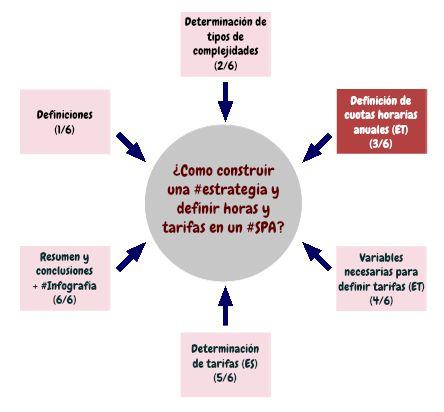 construir una #estrategia y definir horas y tarifas en un #SPA