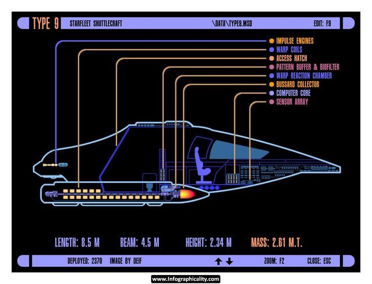 61 best sci fi images on pinterest spaceships star trek for Star trek online crafting leveling guide