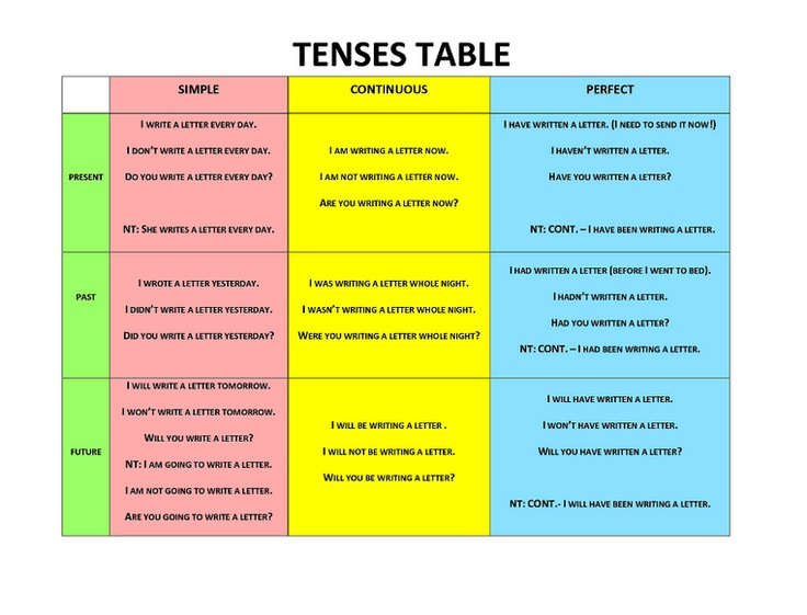 Tense Table Chart In English - Free Table Bar Chart