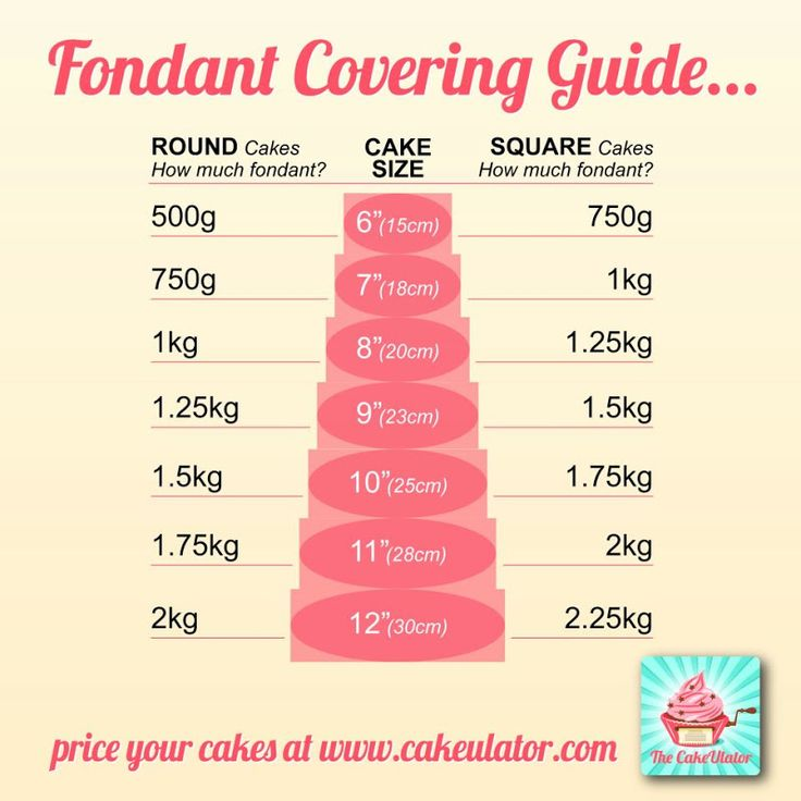 Advanced Cake Decorating Techniques Pinterest : Guia para cobertura de fondant Porciones y medidas ...