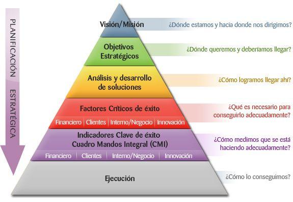 Distinta relevancia de los conceptos. Pirámide de Planeación Estratégica