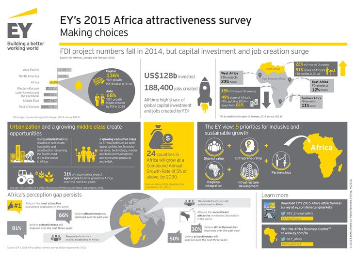 5th edition of the #EY annual Africa attractiveness survey ...