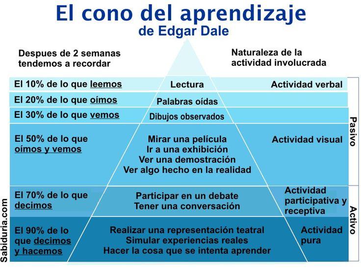 """""""¿Por qué aprendemos tan poco en la escuela? Hugo Landolfi"""". El cono del aprendizaje (Dale, 1969)"""