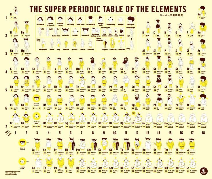 25 best TP ilustrada images on Pinterest Periodic table, School - new periodic table lewis symbol