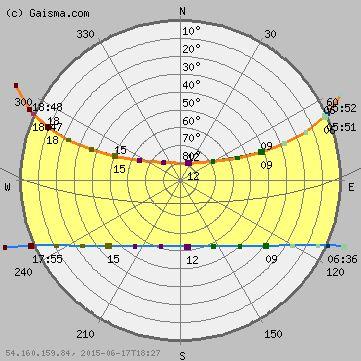 San Jos Sun Path Diagram Solar Path Diagram Sun T